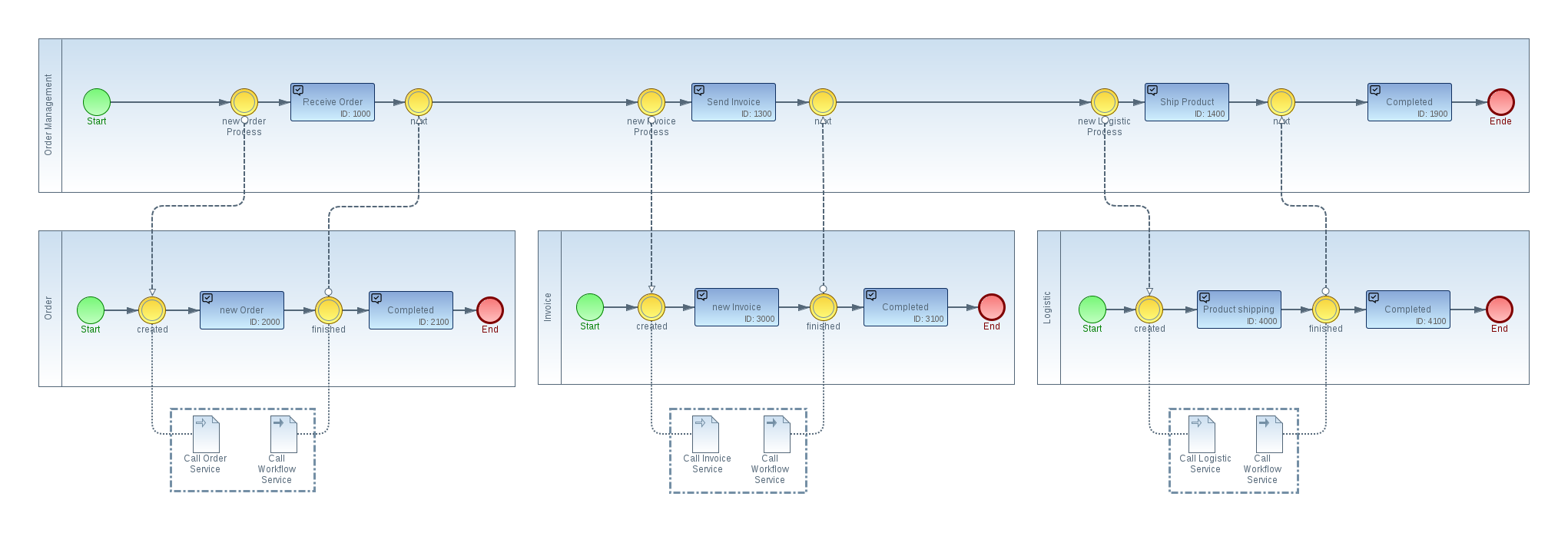 microservice-architecture-bpmn