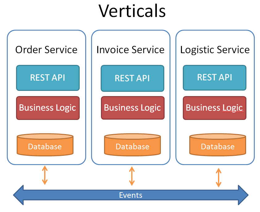 microservices_verticals_bpm-02