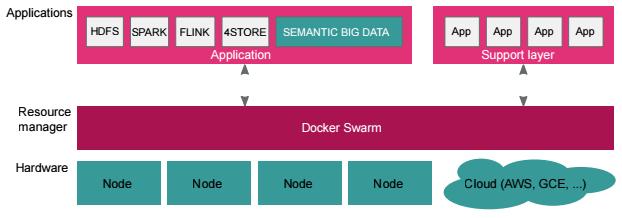 Running Hadoop with Docker Containers – Ralph's Open Source Blog